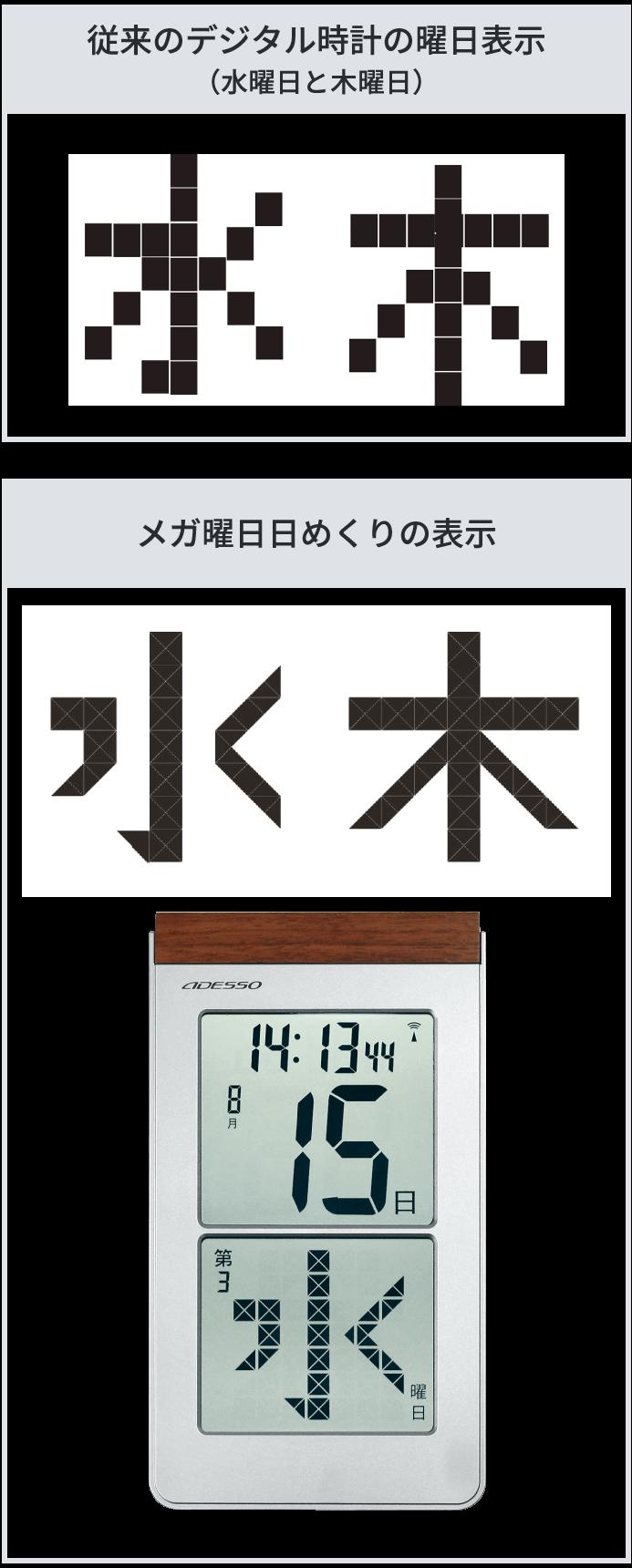 従来のデジタル時計の曜日表示とメガ曜日日めくりの表示の比較